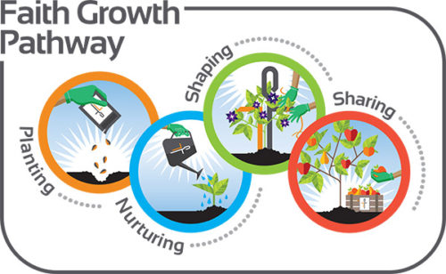 Faith Growth Pathway - Central United Methodist Church