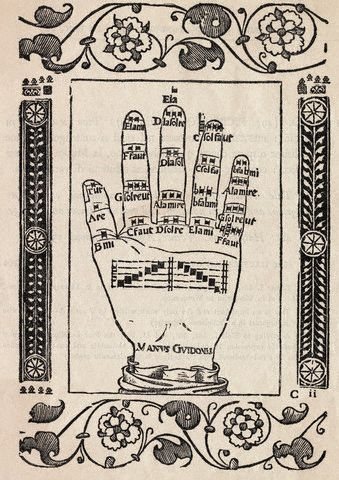 Illustration of the Hand of Guido